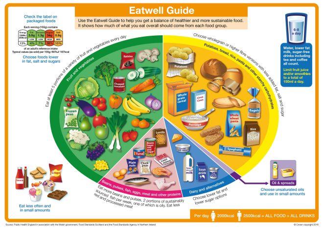 Eatwell_Guide